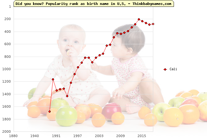 Top 2000 baby names ranking of Cali name in U.S.