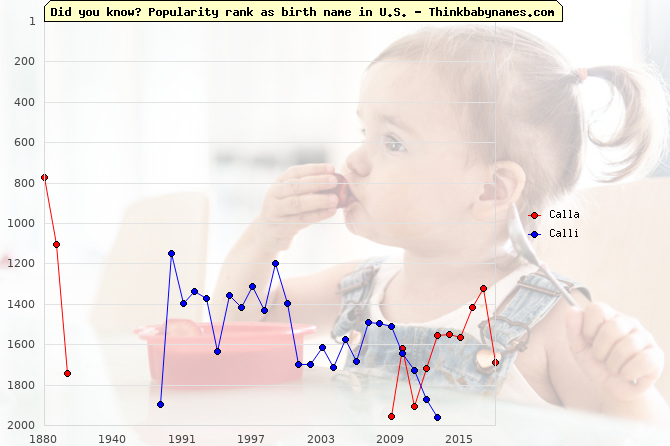Top 2000 baby names ranking of Calla, Calli in U.S.