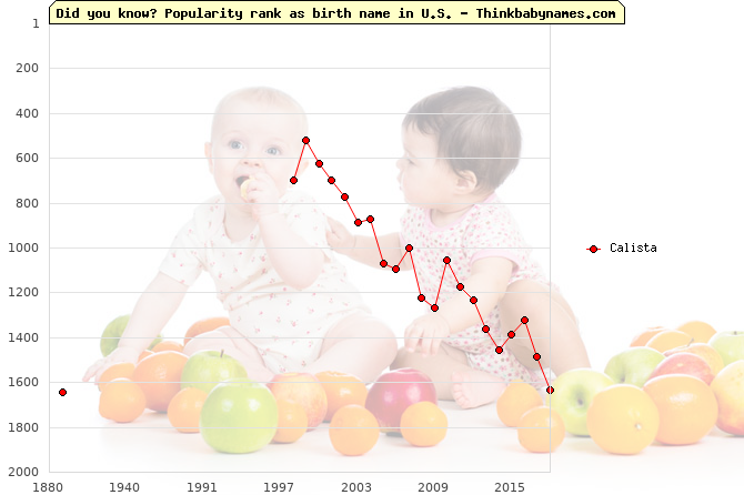 Top 2000 baby names ranking of Calista name in U.S.