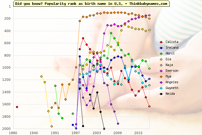 Top Gains for U.S. Baby Names 1998: Calista, Ireland, Abril, Gia, Naja, Emerson, Mya, Angeles, Gwyneth, Neida