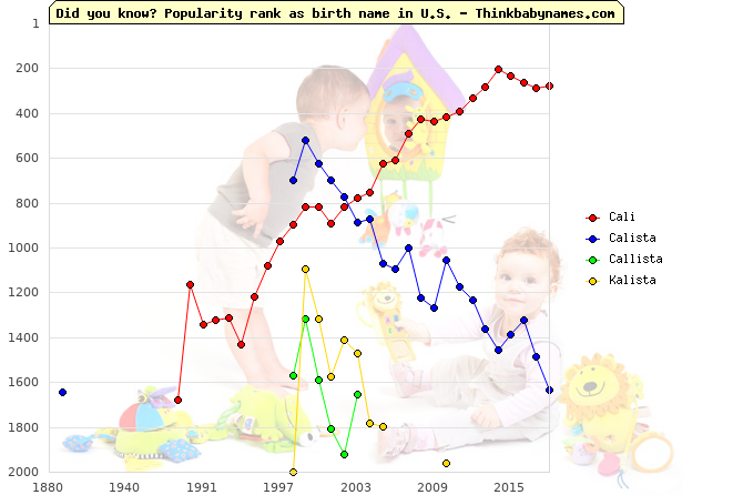 Top 2000 baby names ranking of Cali, Calista, Callista, Kalista in U.S.