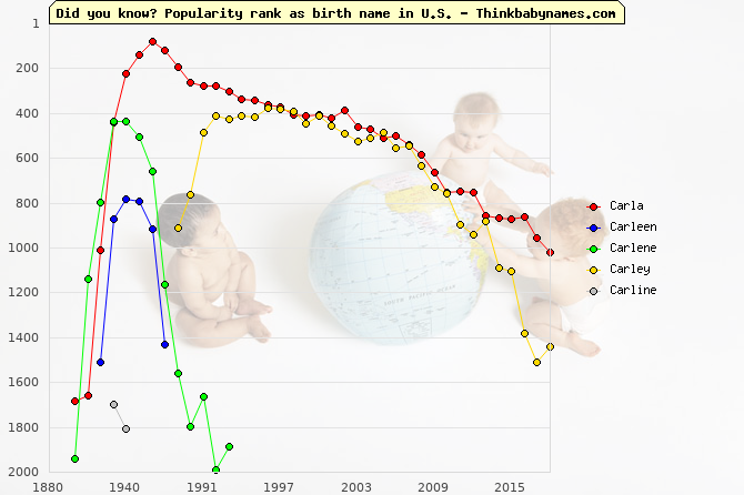 Top 2000 baby names ranking of Carla, Carleen, Carlene, Carley, Carline in U.S.