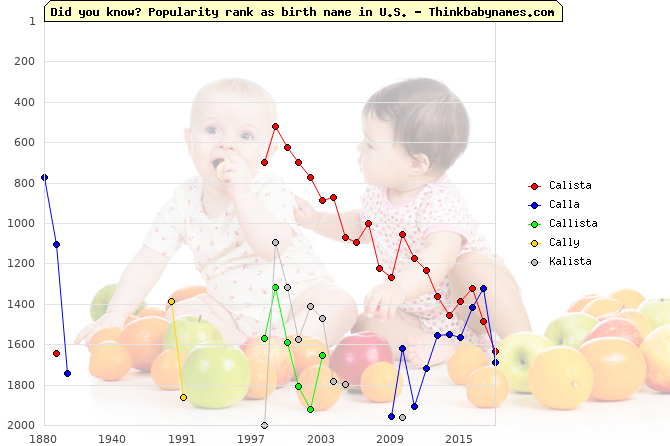 Top 2000 baby names ranking of Calista, Calla, Callista, Cally, Kalista in U.S.