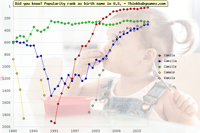 Top 1000 baby names ranking of Camila, Camilla, Camille, Cammie, Kamila in U.S.