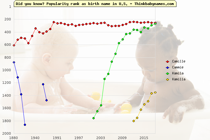 Top 2000 baby names ranking of Camille, Cammie, Kamila, Kamilla in U.S.