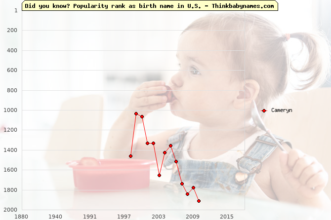 Top 2000 baby names ranking of Cameryn name in U.S.