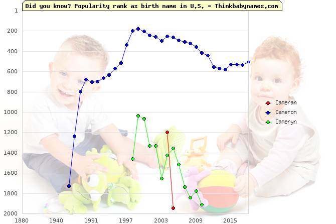 Top 2000 baby names ranking of Cameran, Cameron, Cameryn in U.S.