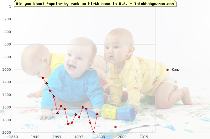 Top 2000 baby names ranking of Cami name in U.S.