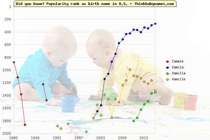 Top 2000 baby names ranking of Cammie, Kamila, Kamilla, Kamille in U.S.