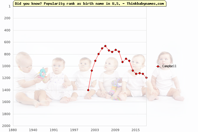 Top 2000 baby names ranking of Campbell name in U.S.