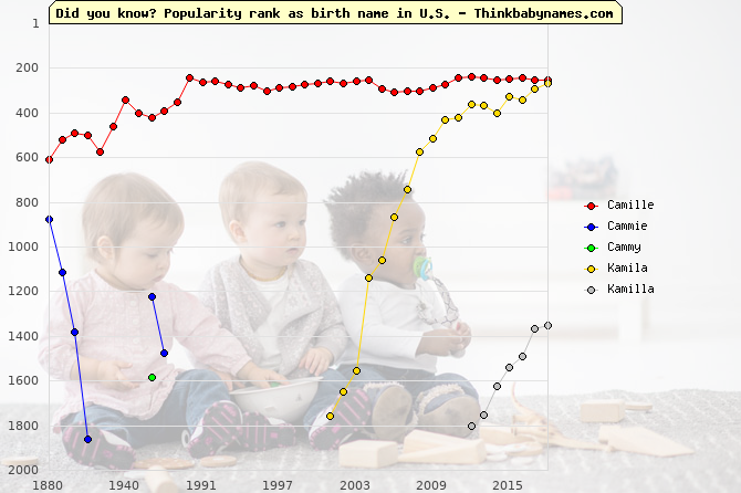 Top 2000 baby names ranking of Camille, Cammie, Cammy, Kamila, Kamilla in U.S.