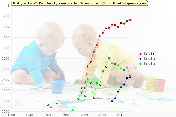 Top 2000 baby names ranking of Kamila, Kamilla, Kamille in U.S.