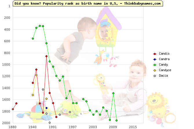 Top 2000 baby names ranking of Candis, Candra, Candy, Candyce, Dacia in U.S.