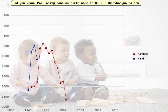 Top 2000 baby names ranking of Kandace, Kandy in U.S.