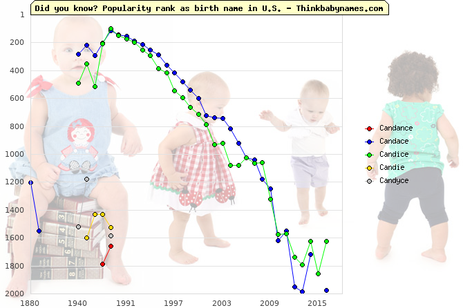 Top 2000 baby names ranking of Candance, Candace, Candice, Candie, Candyce in U.S.