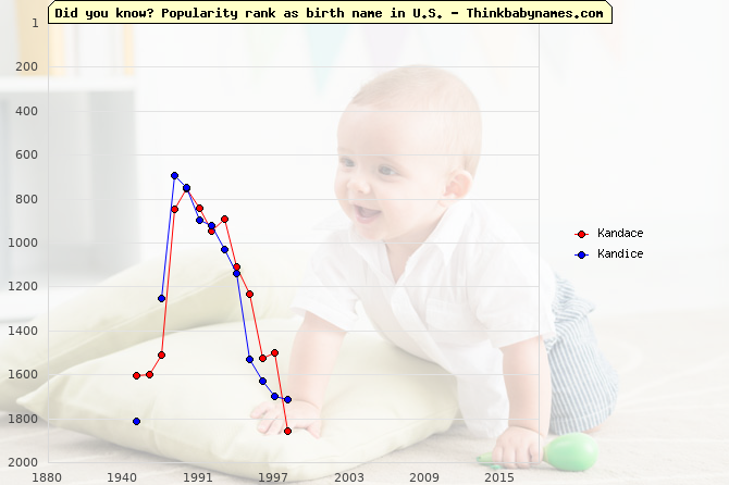 Top 2000 baby names ranking of Kandace, Kandice in U.S.