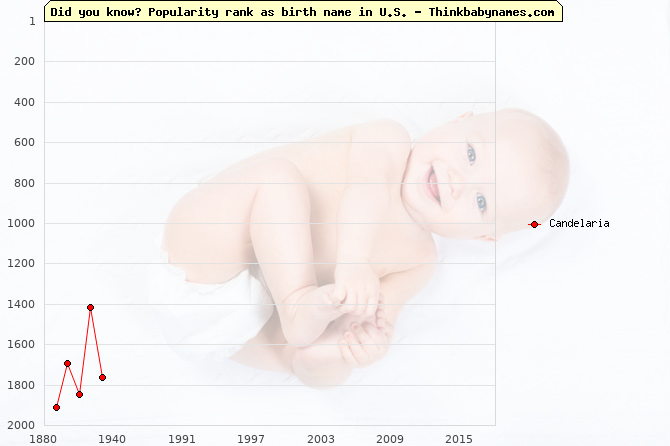 Top 2000 baby names ranking of Candelaria in U.S.