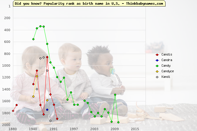 Top 2000 baby names ranking of Candis, Candra, Candy, Candyce, Kandi in U.S.