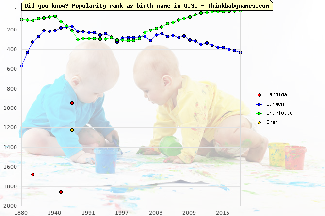 Top 2000 baby names ranking of Heroine names: Candida, Carmen, Charlotte, Cher