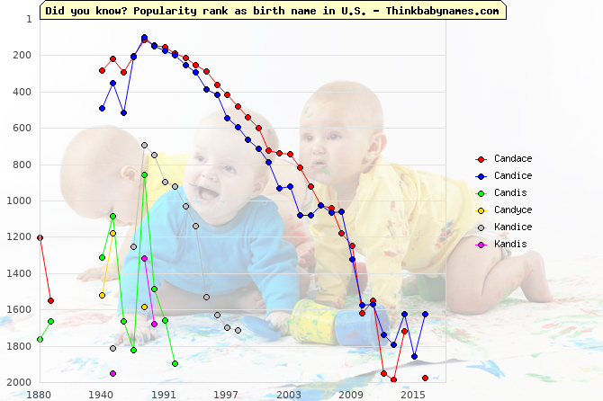 Top 2000 baby names ranking of Candace, Candice, Candis, Candyce, Kandice, Kandis in U.S.