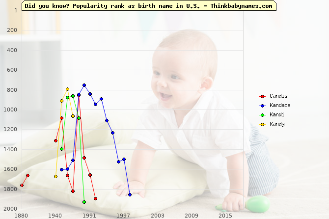 Top 1000 baby names ranking of Candis, Kandace, Kandi, Kandy in U.S.