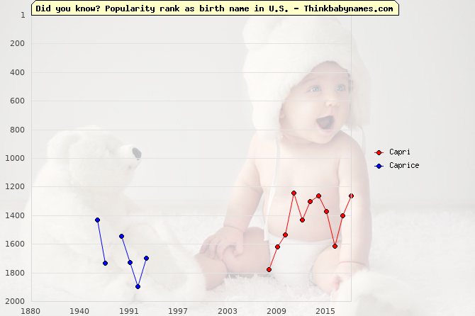 Top 2000 baby names ranking of Capri, Caprice in U.S.