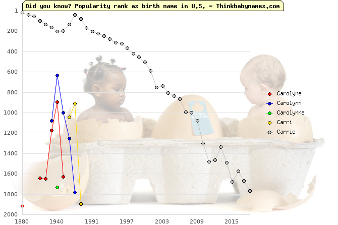 Top 2000 baby names ranking of Carolyne, Carolynn, Carolynne, Carri, Carrie in U.S.
