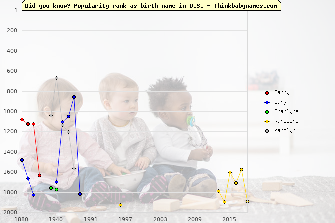 Top 2000 baby names ranking of Carry, Cary, Charlyne, Karoline, Karolyn in U.S.
