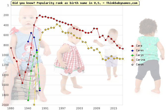 Top 2000 baby names ranking of Cara, Caren, Carin, Carina, Caron in U.S.