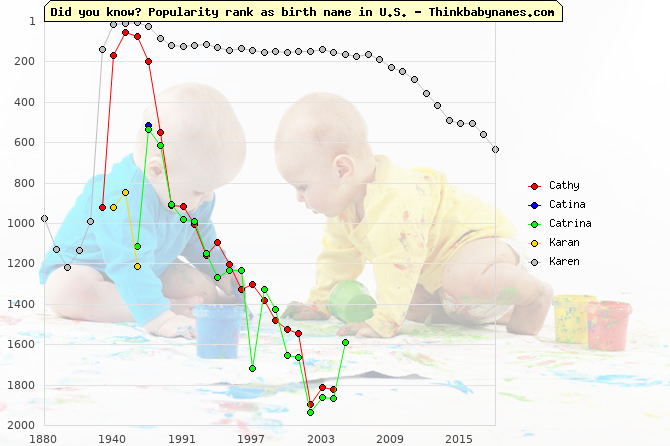Top 2000 baby names ranking of Cathy, Catina, Catrina, Karan, Karen in U.S.