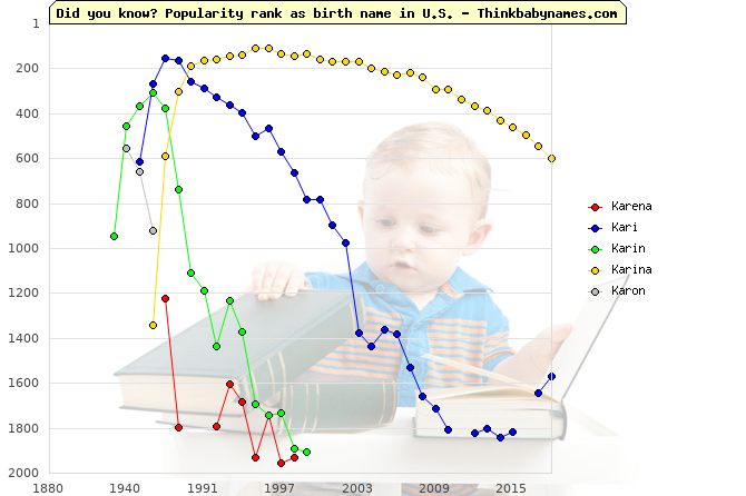 Top 2000 baby names ranking of Karena, Kari, Karin, Karina, Karon in U.S.