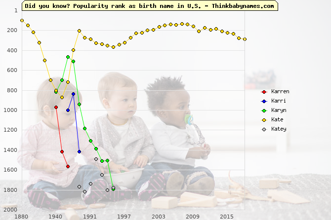 Top 2000 baby names ranking of Karren, Karri, Karyn, Kate, Katey in U.S.