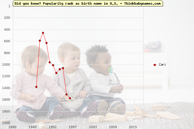 Top 2000 baby names ranking of Cari name in U.S.