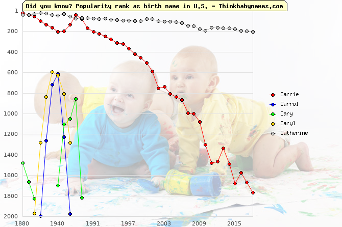 Top 1000 baby names ranking of Carrie, Carrol, Cary, Caryl, Catherine in U.S.