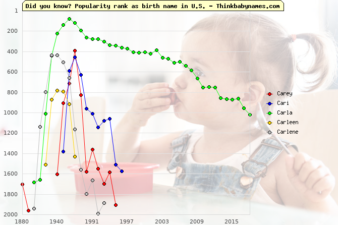 Top 2000 baby names ranking of Carey, Cari, Carla, Carleen, Carlene in U.S.