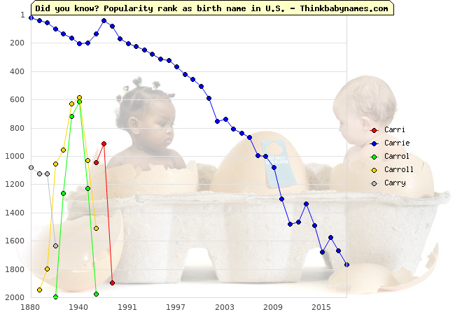 Top 2000 baby names ranking of Carri, Carrie, Carrol, Carroll, Carry in U.S.