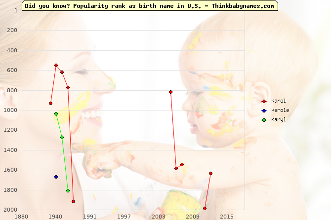 Top 2000 baby names ranking of Karol, Karole, Karyl in U.S.
