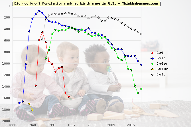 Top 2000 baby names ranking of Cari, Carla, Carley, Carline, Carly in U.S.