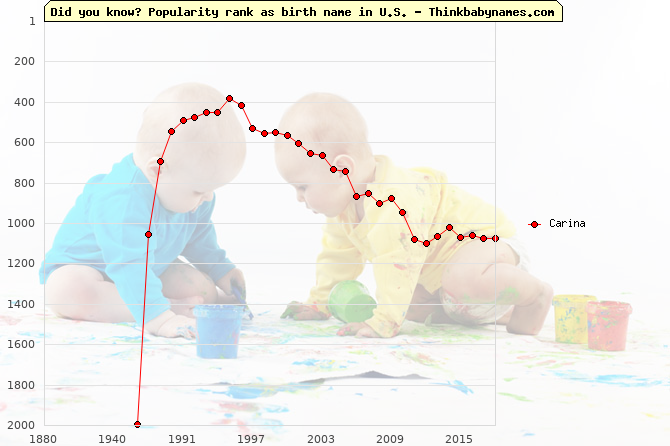 Top 2000 baby names ranking of Carina name in U.S.
