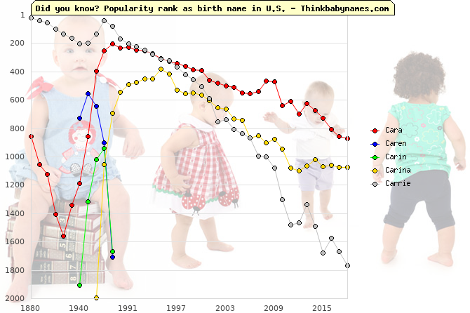 Top 2000 baby names ranking of Cara, Caren, Carin, Carina, Carrie in U.S.