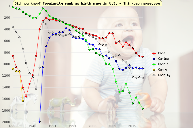 Top 2000 baby names ranking of Cara, Carina, Carrie, Carry, Charity in U.S.