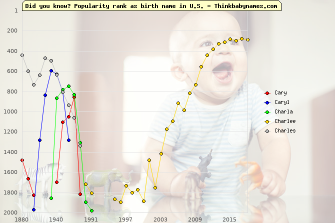 Top 2000 baby names ranking of Cary, Caryl, Charla, Charlee, Charles in U.S.