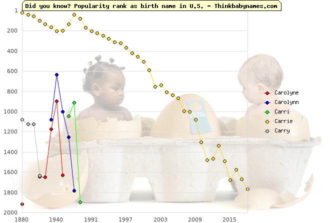 Top 2000 baby names ranking of Carolyne, Carolynn, Carri, Carrie, Carry in U.S.