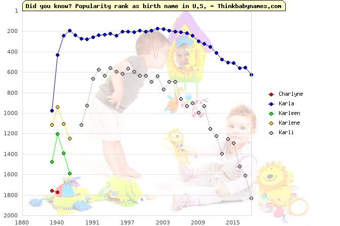 Top 2000 baby names ranking of Charlyne, Karla, Karleen, Karlene, Karli in U.S.