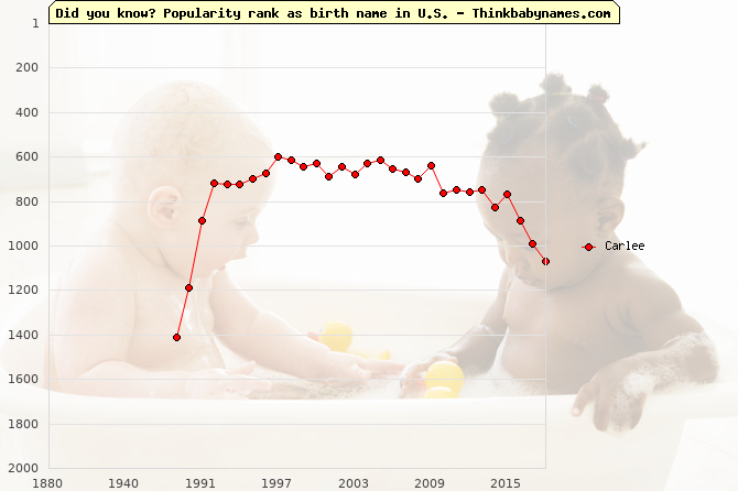 Top 2000 baby names ranking of Carlee name in U.S.
