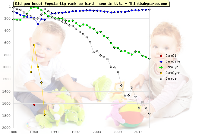 Top 2000 baby names ranking of Carolin, Caroline, Carolyn, Carolynn, Carrie in U.S.