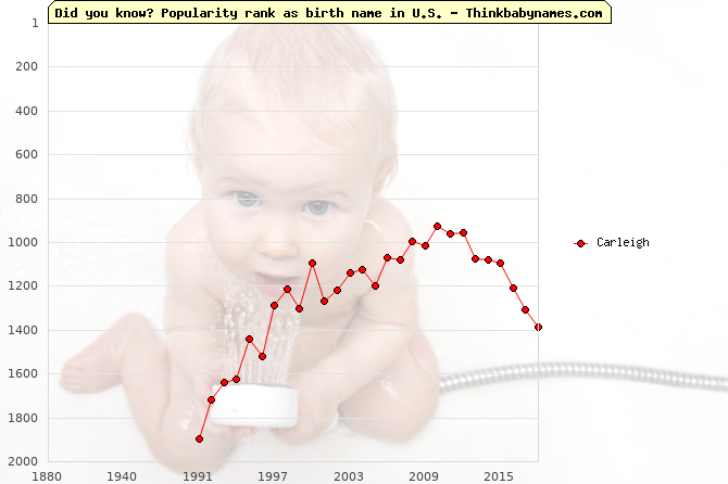 Top 2000 baby names ranking of Carleigh name in U.S.