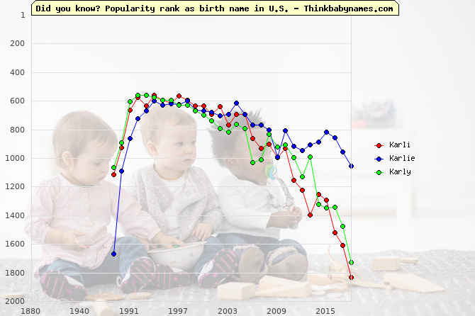 Top 2000 baby names ranking of Karli, Karlie, Karly in U.S.