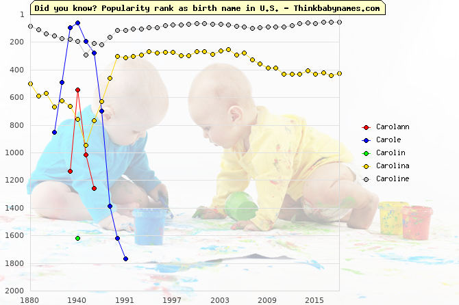 Top 2000 baby names ranking of Carolann, Carole, Carolin, Carolina, Caroline in U.S.