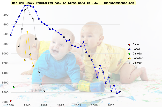 Top 2000 baby names ranking of Caro, Carol, Carola, Carolann, Carole in U.S.